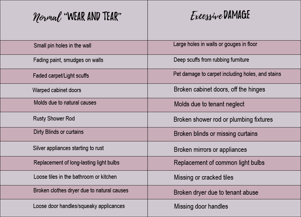 The Difference Between Normal Quot Wear And Tear Quot And