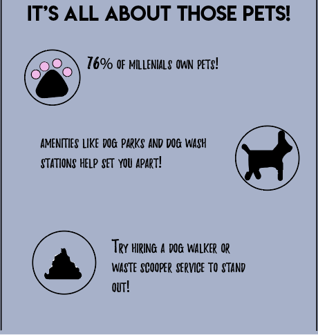 To keep millenial residents, talk up your pet amenities!