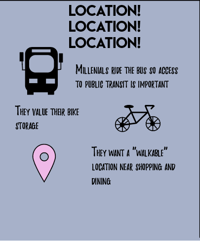 Learn why location matters to millenials