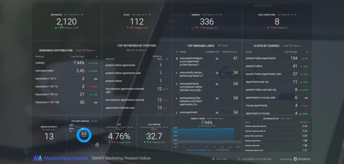 smart marketing database